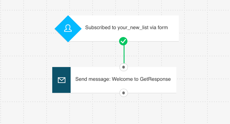Example of a simple marketing automation worfklow.