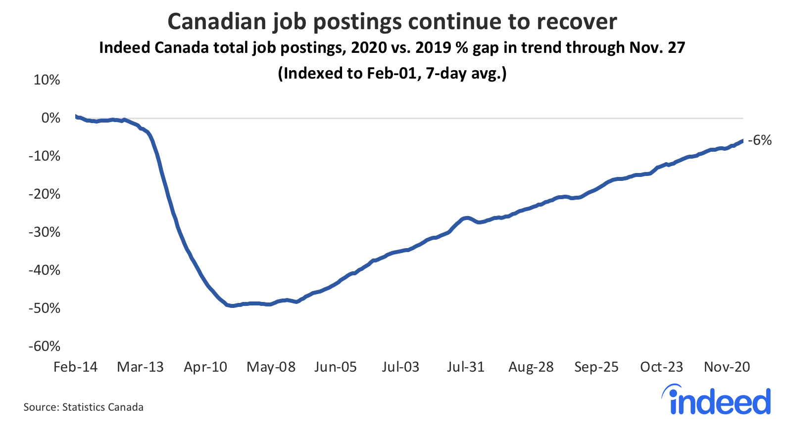 Line graph showing recovery for canadian job postings continues recovery but pace is slowing.
