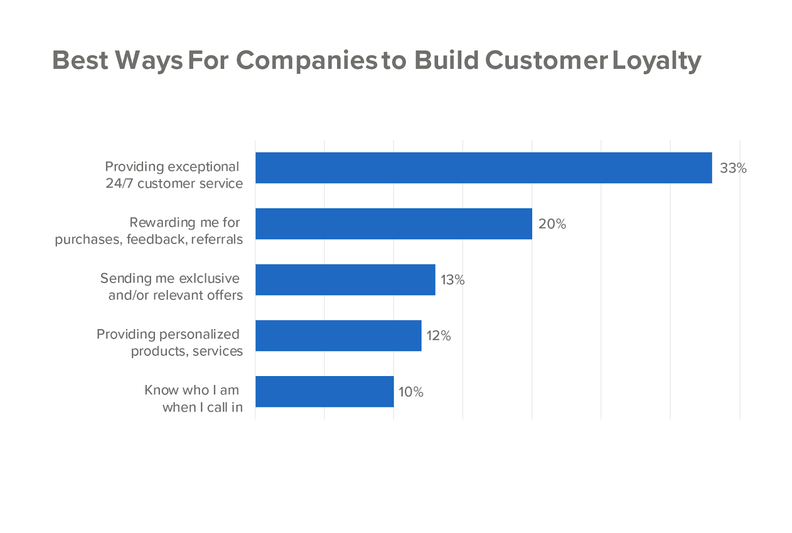 Built customer loyalty program