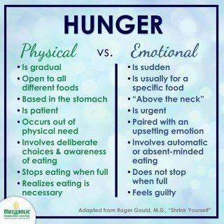 physical versus emotional eating