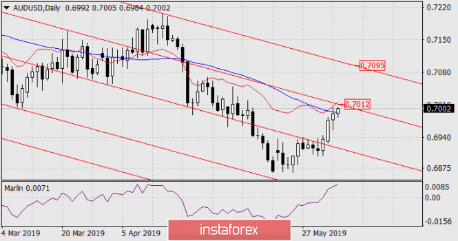 Forecast for AUD/USD on June 5, 2019