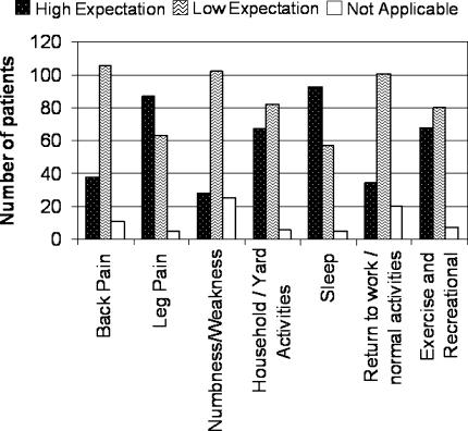 patient expectations for back surgery affect outcome