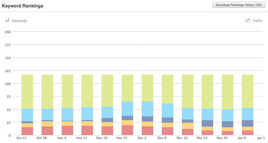 Track Rankings in Moz
