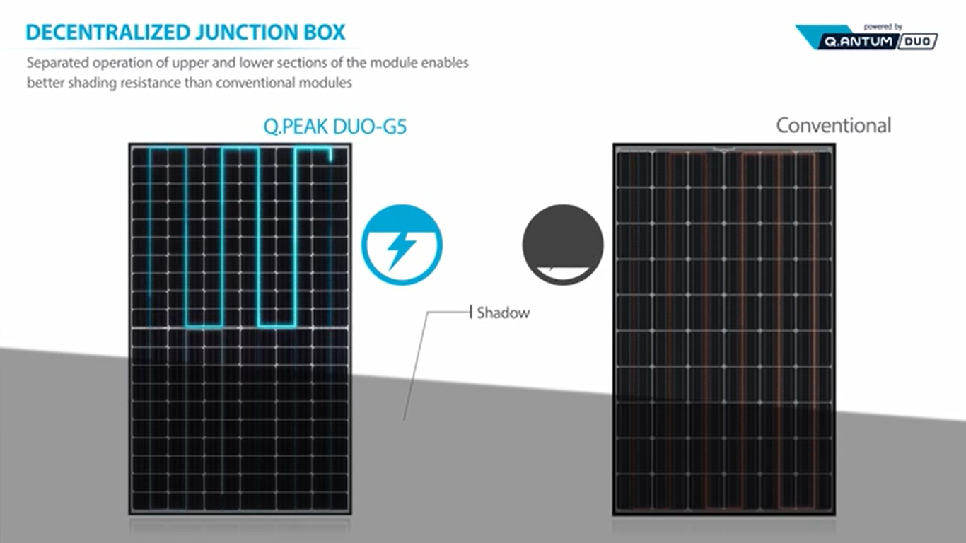 Solar panels: decentralized junction box