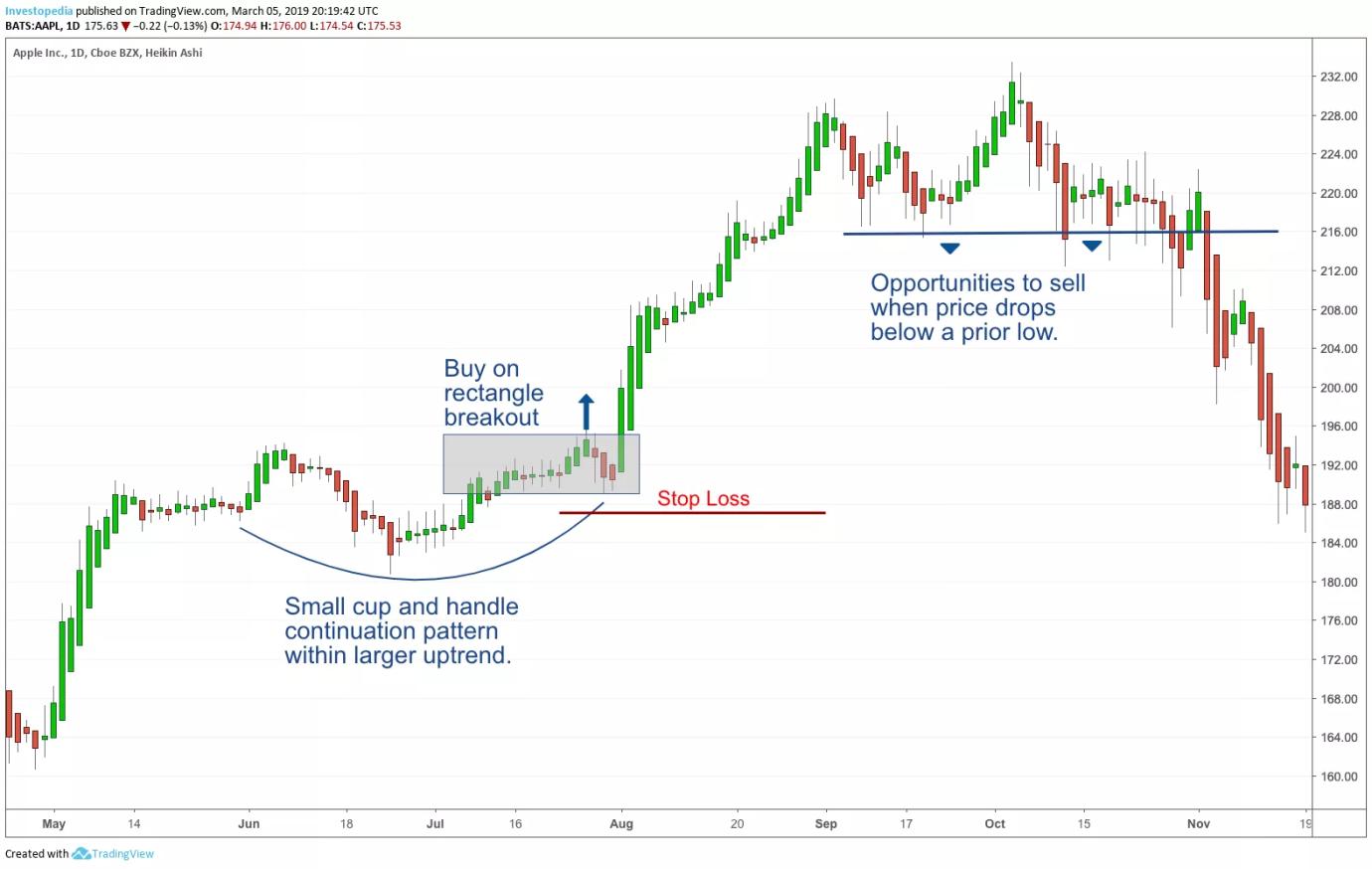 ¿Qué es Swing Trading para Dummies? Estrategias populares, ForexTrend
