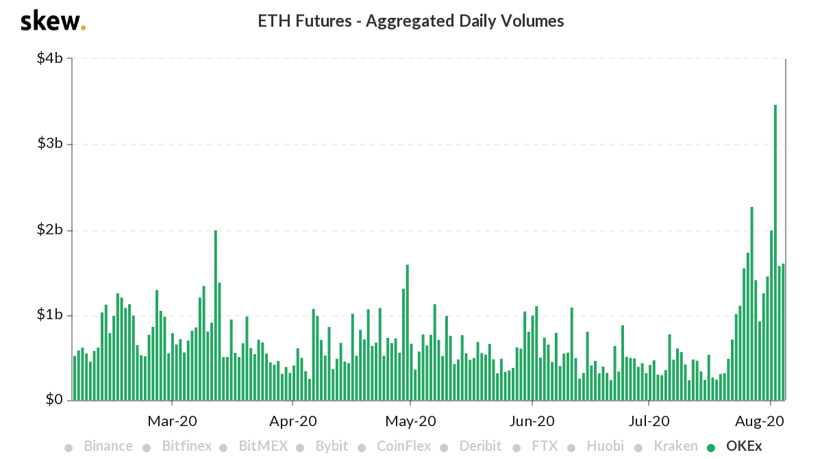 Chart illustrating daily volumes for ETH futures on OKEx. Source: skew