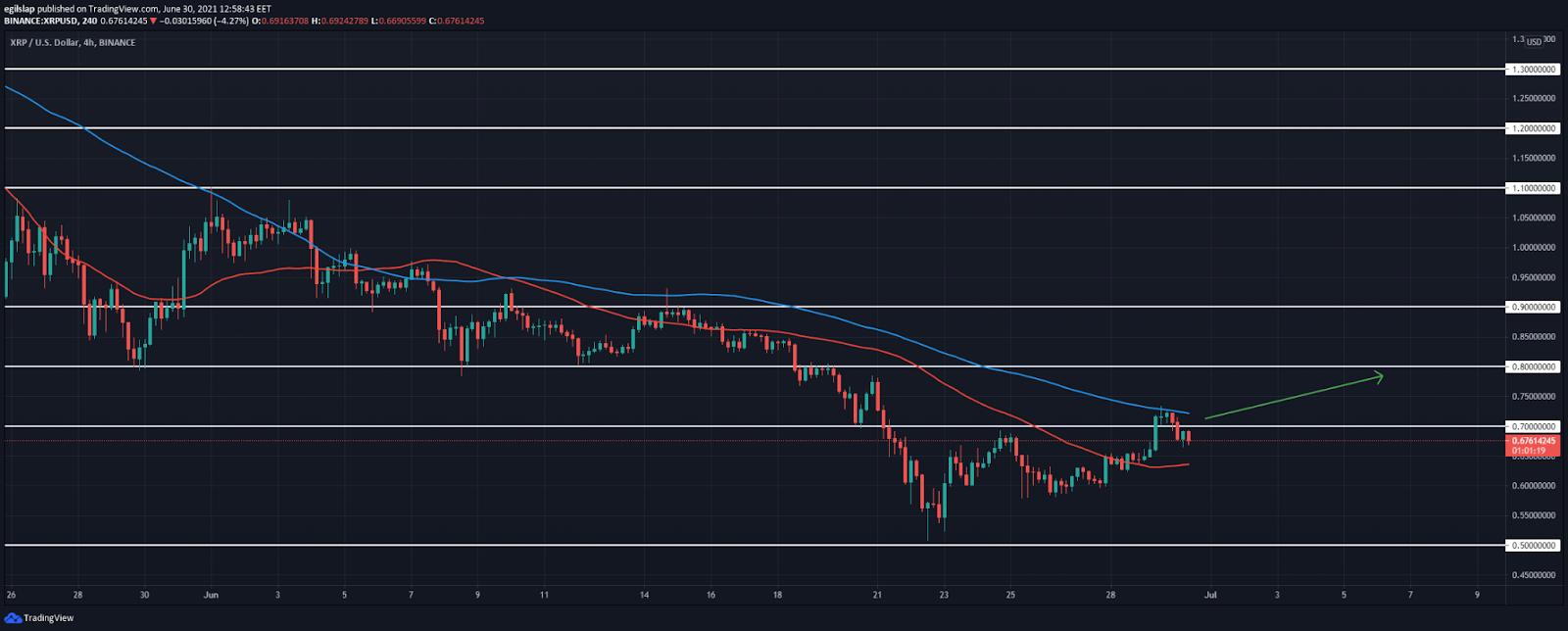 Ripple price analysis: Ripple breaks above $0.70, prepares to spike higher?
