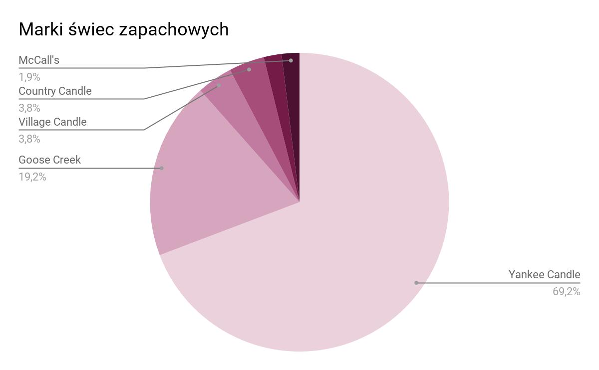 wykres przedstawiający najczęściej kupowane marki świec zapachowych w 2017 roku
