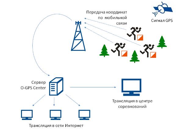 http://o-gps-center.ru/bundles/ogpscentermain/images/OGPSCenter.ru.png