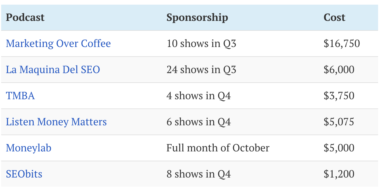 Podcast advertising cost