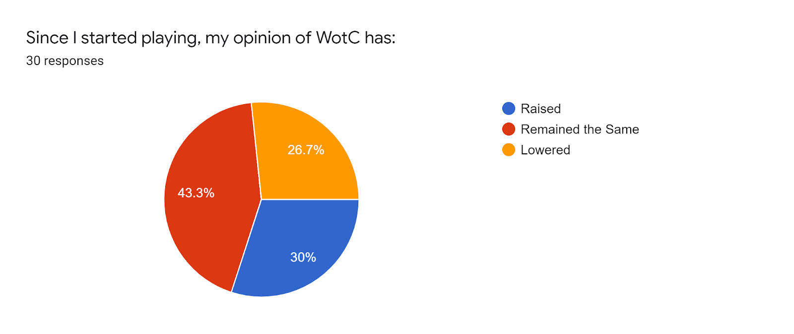 Forms response chart Question title Since I started playing my opinion of WotC has Number of responses 30 responses