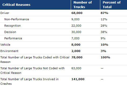 Graph of critical reasons for big rig truck accidents