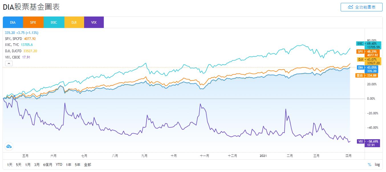 DIA、SPX、IXIC、DJI和VIX股價走勢比較