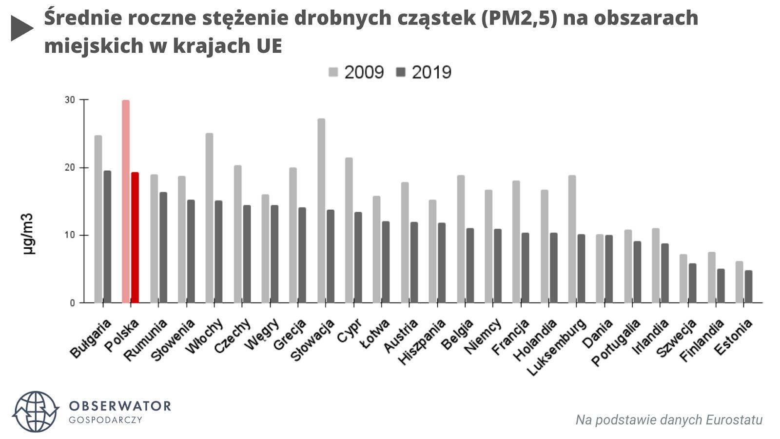 Zanieczyszczenie powietrza w krajach UE