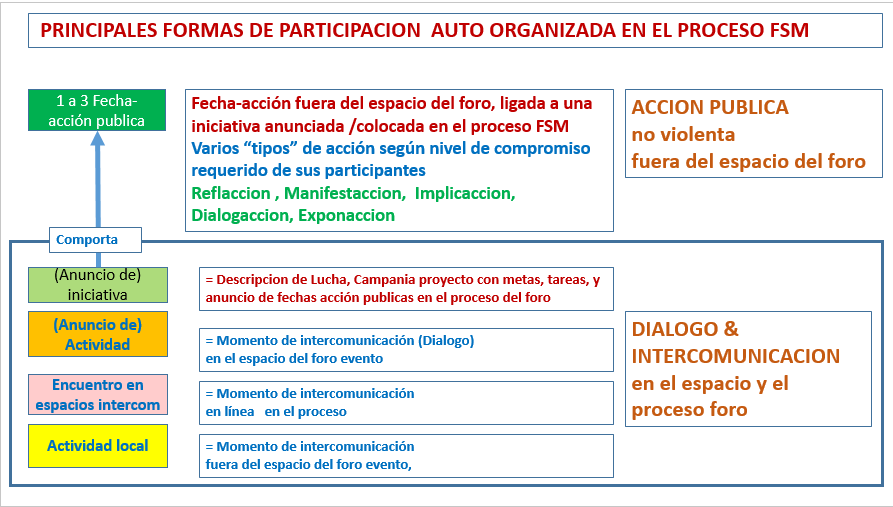 taller-fsmXIV-formas-de-participacion-lista.png