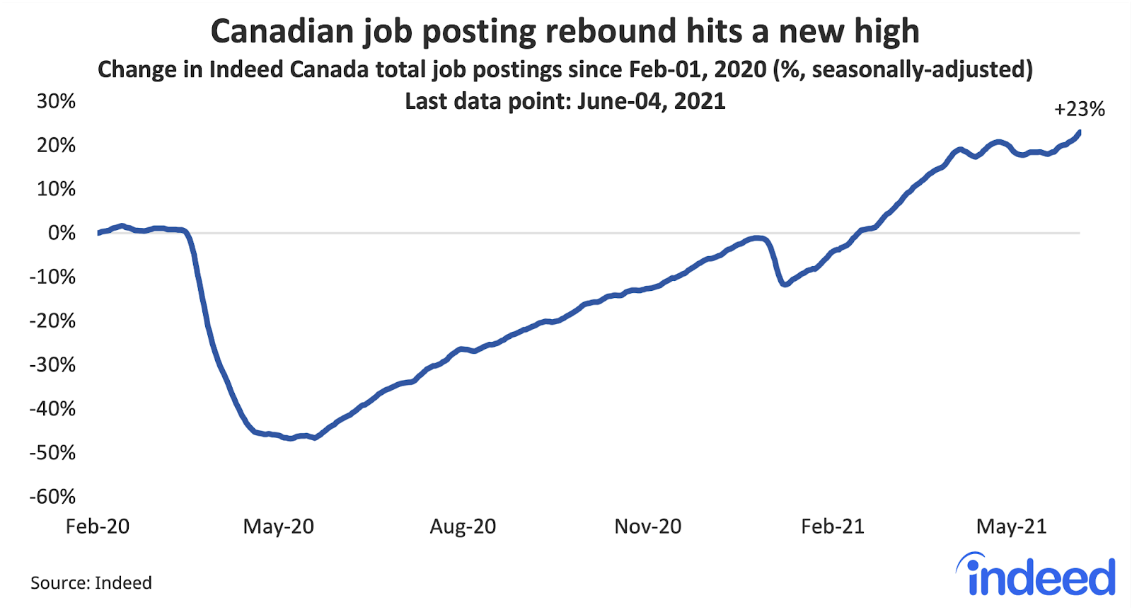 """Line graph titled """"Canadian job posting rebound hits a new high."""""""