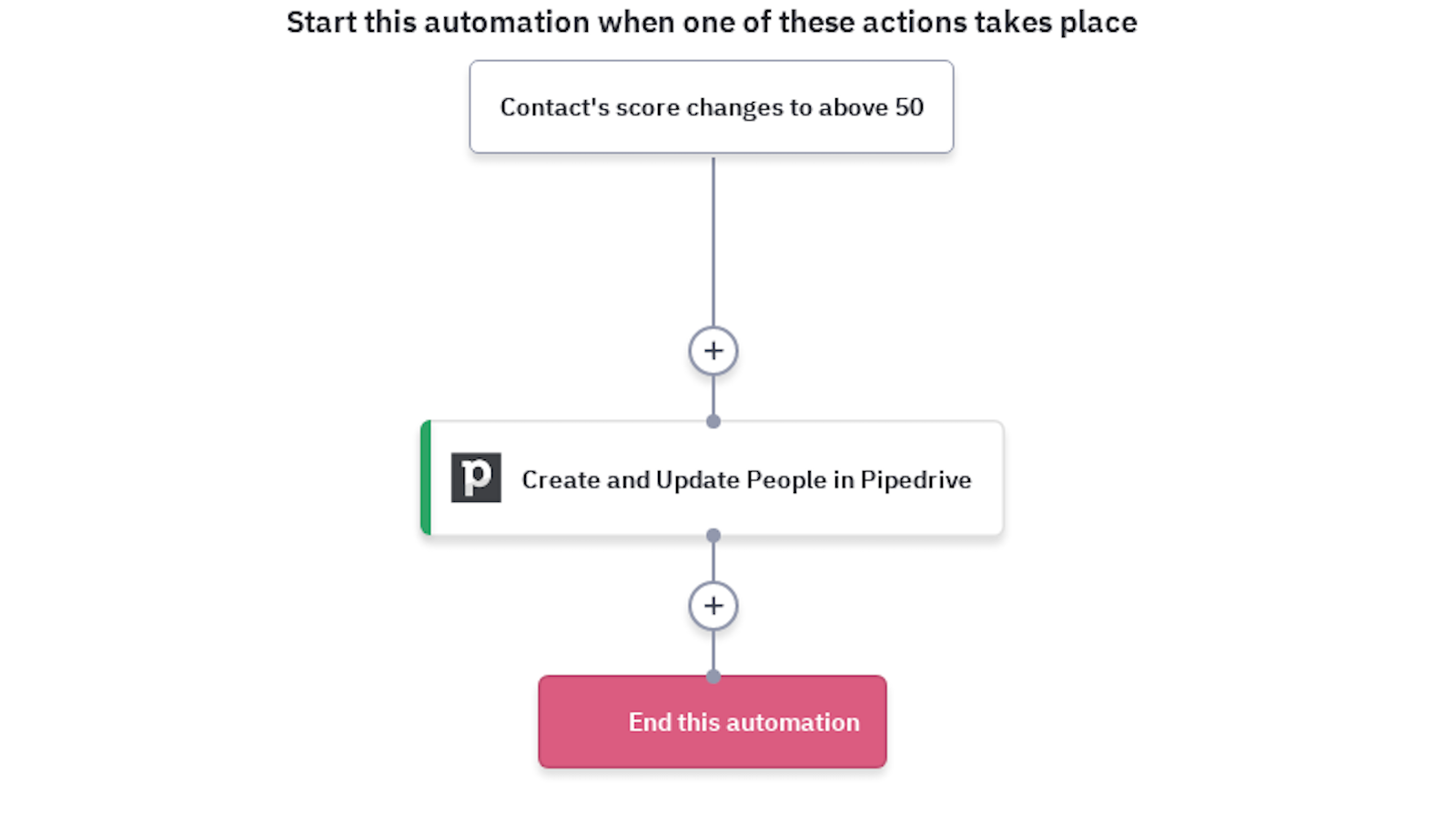 pipedrive activecampaign integration