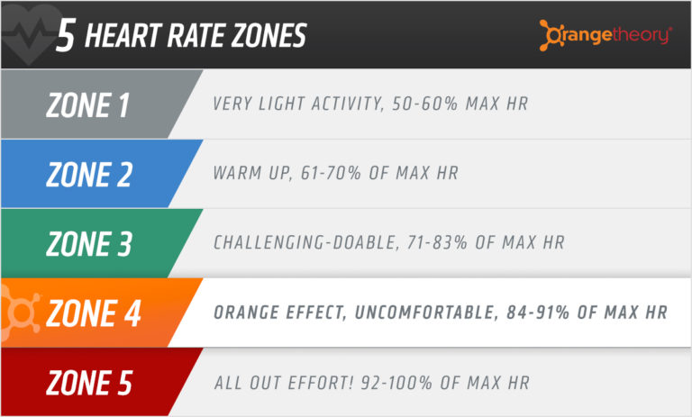 5 Strategies Orangetheory Fitness Used to Gain an Edge Over