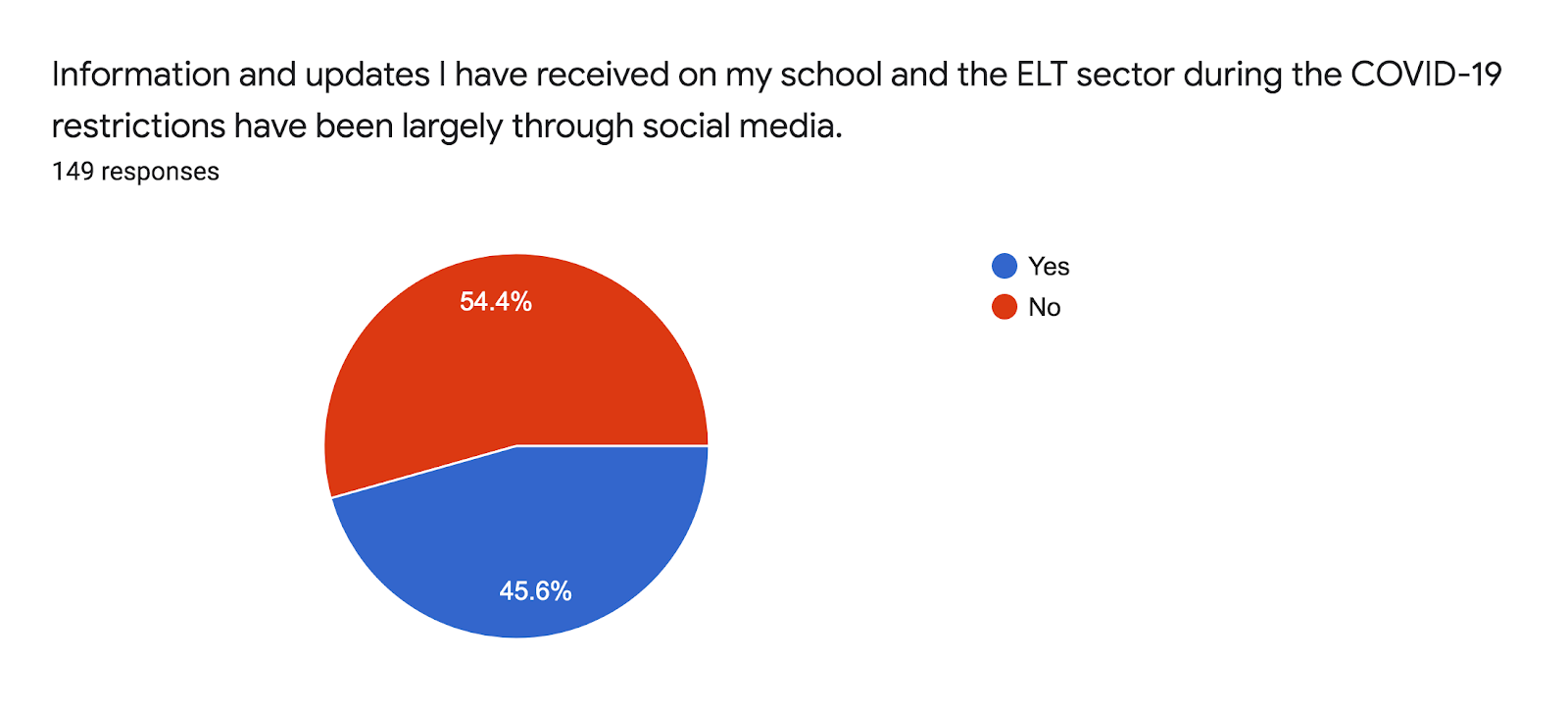 Forms response chart. Question title: Information and updates I have received on my school and the ELT sector during the COVID-19 restrictions have been largely through social media.   . Number of responses: 149 responses.
