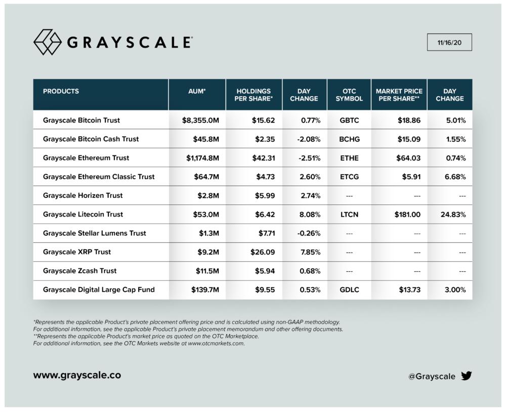 Detalhes dos fundos da Grayscale em 16 de novembro de 2020, Fonte: Grayscale.co