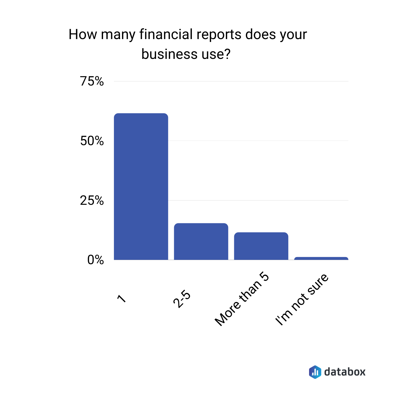 How many financial reports does your business use?