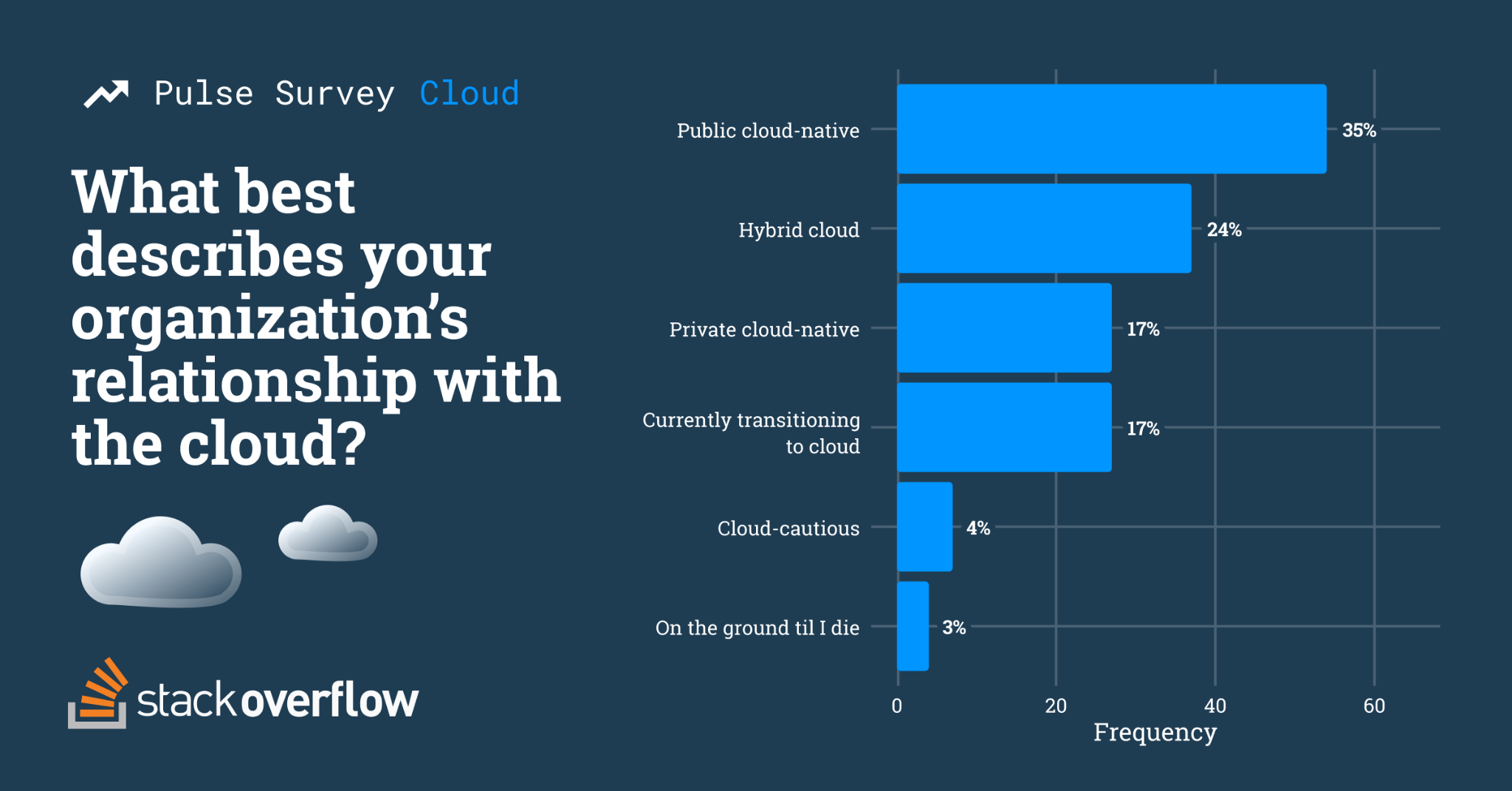 Public cloud-native 54 (35%), Hybrid cloud 37 (24%), Private cloud-native 27 (17%), Currently transitioning to cloud 27 (17%), Cloud-cautious 7 (4%), On the ground til I die 4 (3%)