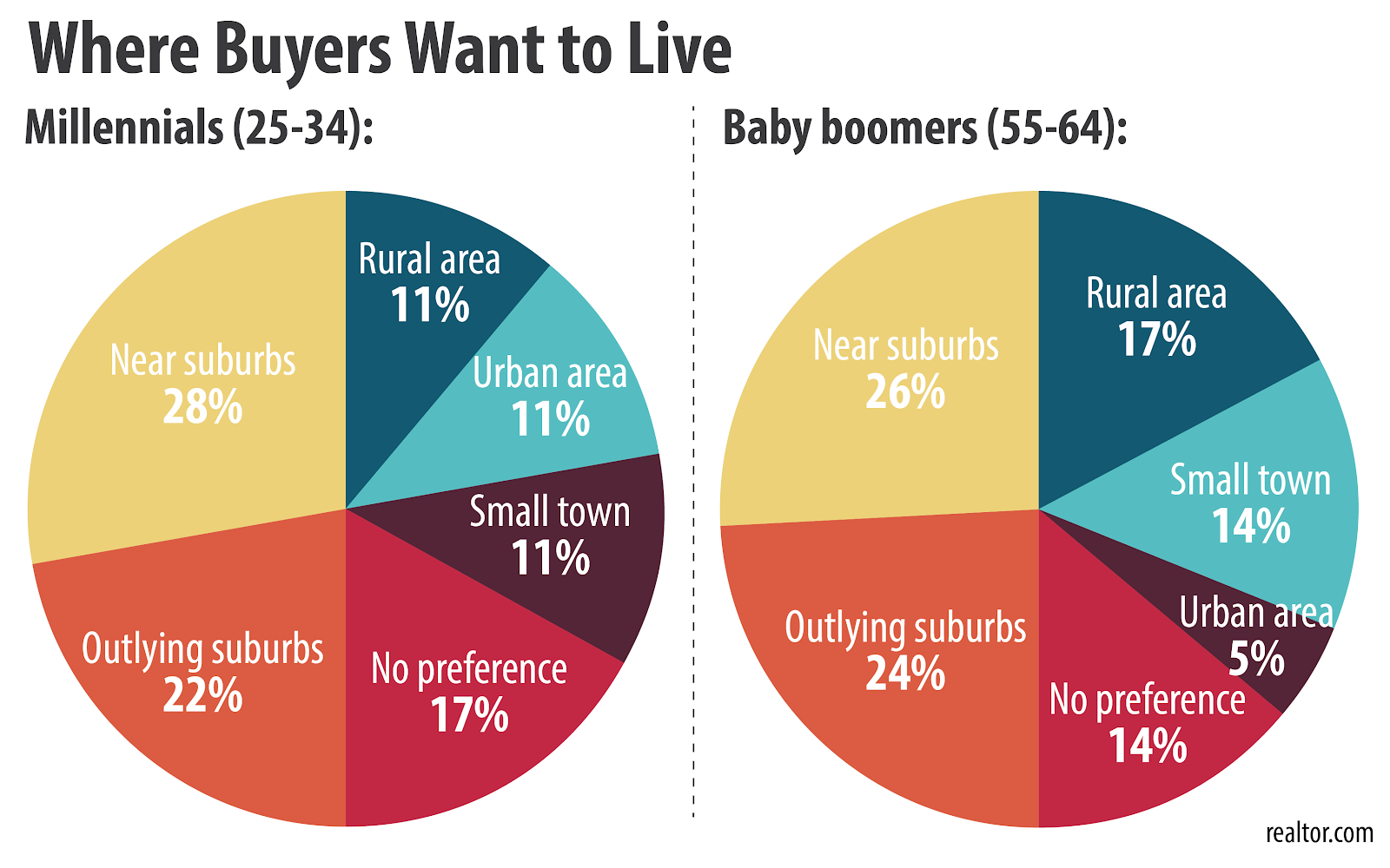 Where Buyers want to Live and How it Relates to Virginia contractors