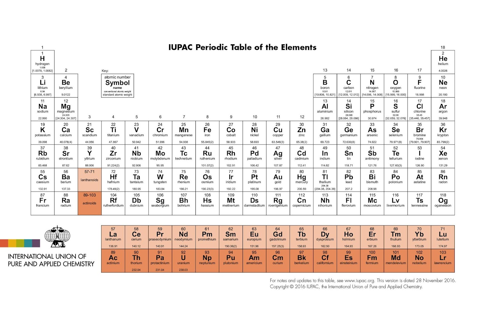 How Many Elements Are On The Periodic Table Makethebrainhappy