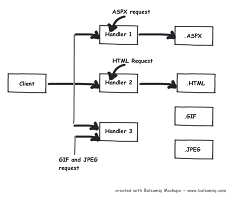 Implementing HTTPHandler and HTTPModule in ASP.NET