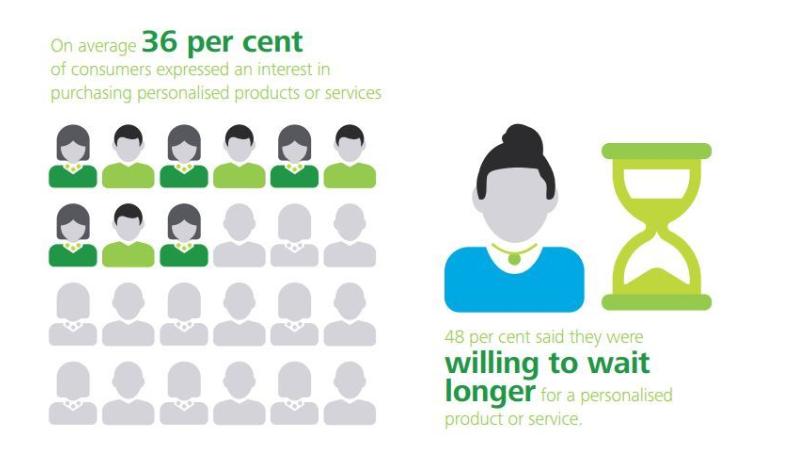infographics on purchasing behavior