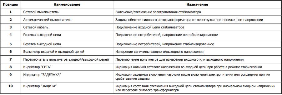 ЭНЕРГИЯ 500 Люкс
