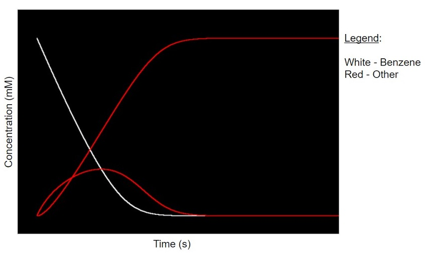 Graph of Concentration (mM) vs Time (s)