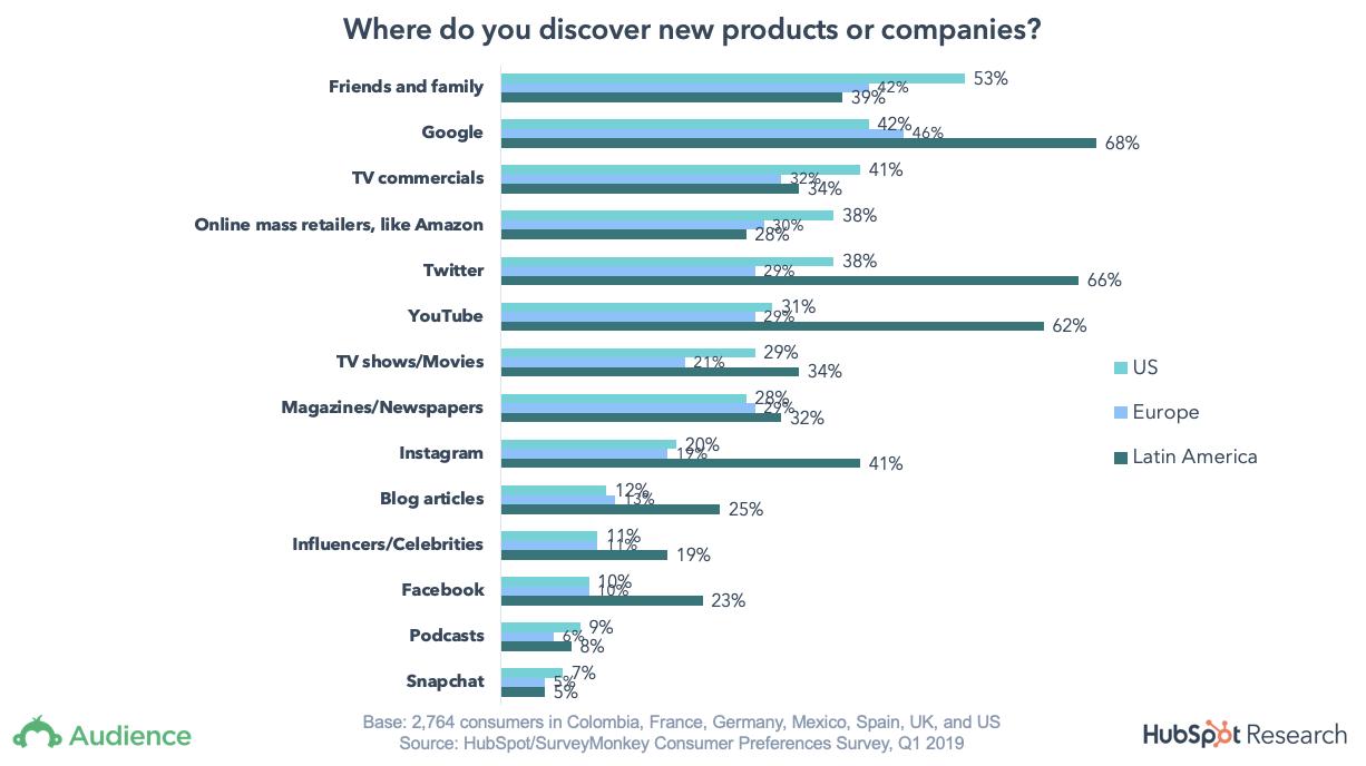 Global Buying Behavior in 2019 [New Data] 3