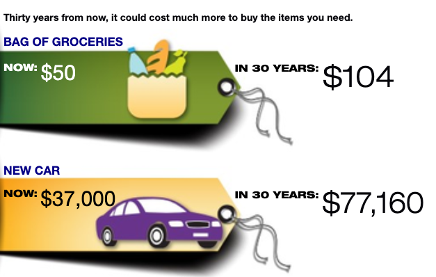 Inflation makes a huge difference!