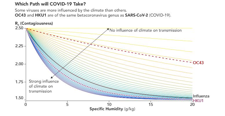 COVID-19 Climate Transmission