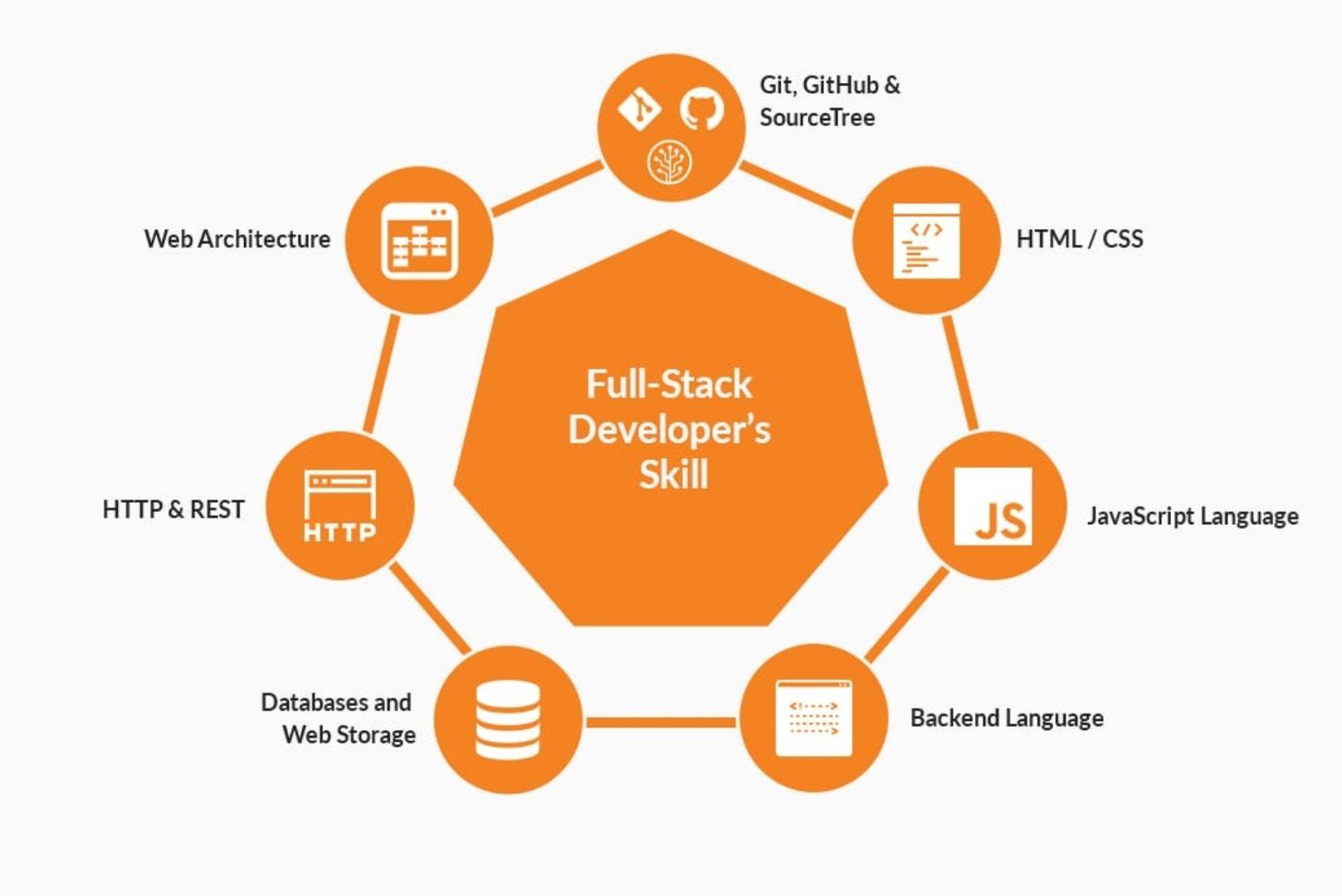 Full-stack developer's skills