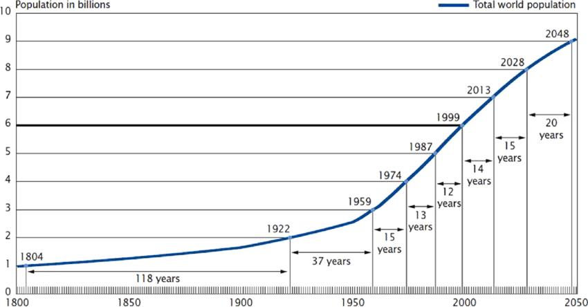 1800-2050 arasındaki dünyanın nüfus artışı.