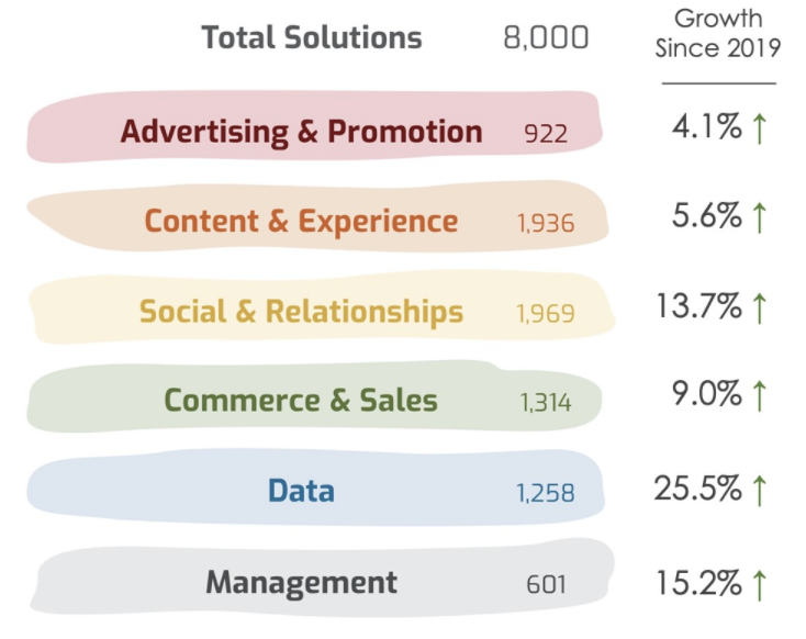 Data solutions has grown 25.5% since 2019