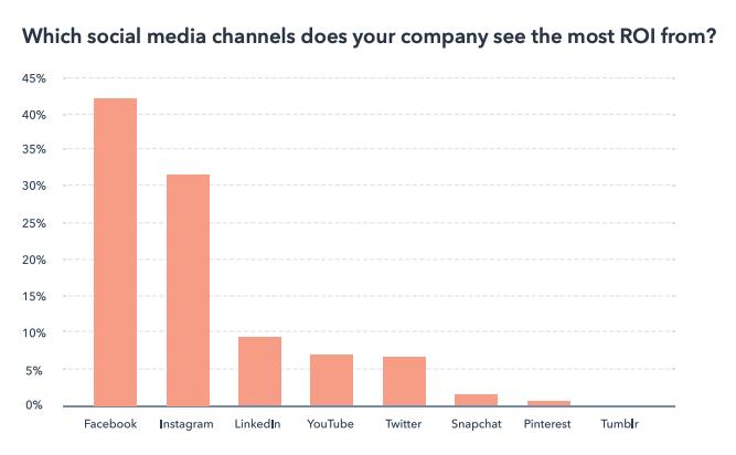 social media channels roi
