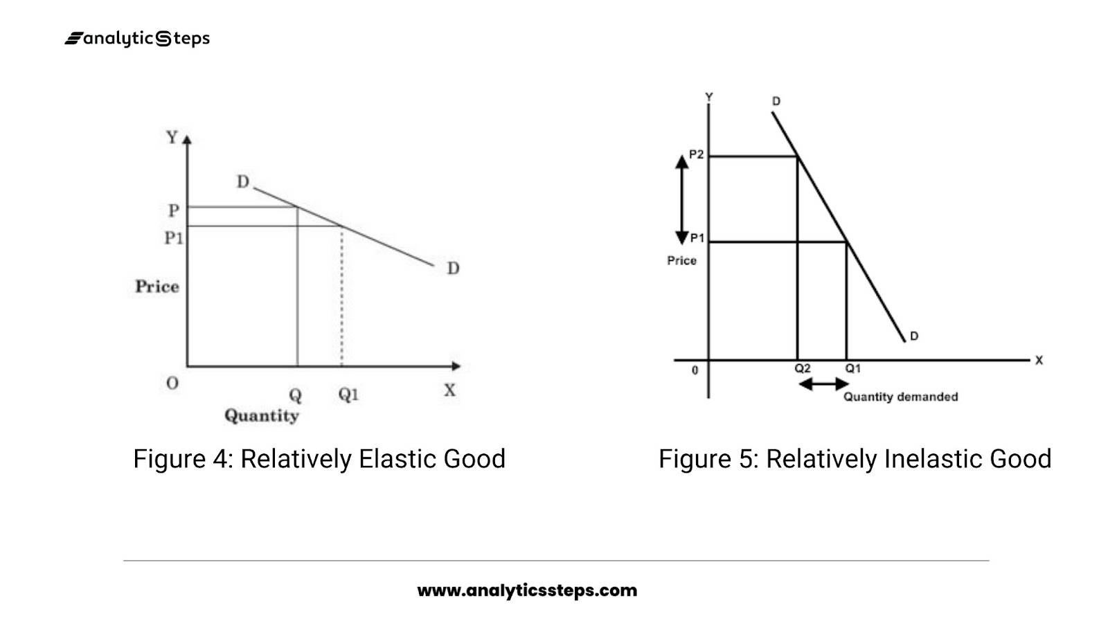 The image shows the demand curves for relatively elastic demand and relatively inelastic demand.