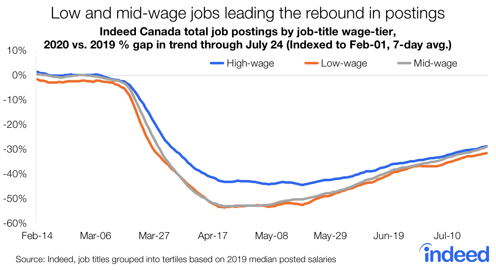 Low to mid wage jobs leading the rebound in postings