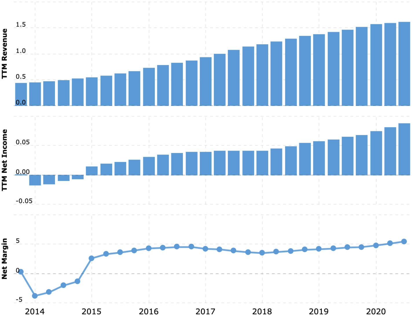 Выручка за последние 12 месяцев в миллиардах долларов, итоговая маржа в процентах от выручки. Источник: Macrotrends