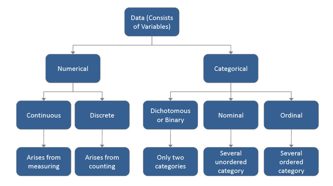Data variables
