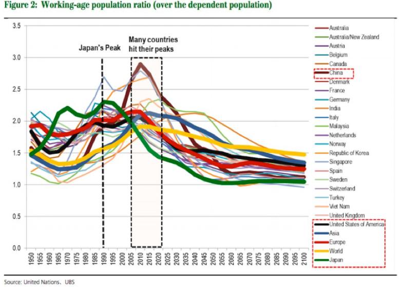 Отношение трудоспособного населения к иждивенцам