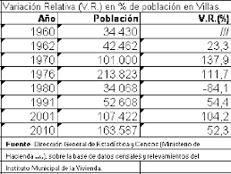 evolución población en villas capital federal.png