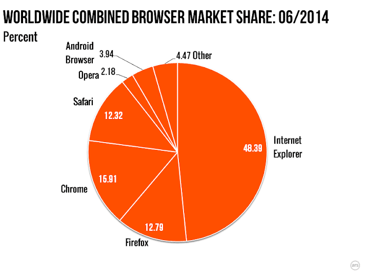 Worlwide combined browser market share: 06/2014