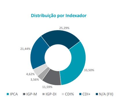 Alocação por Indexador IRDM11.