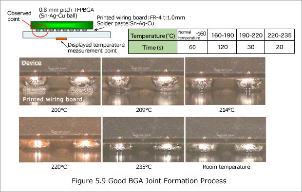 BGA Joint Formation Process