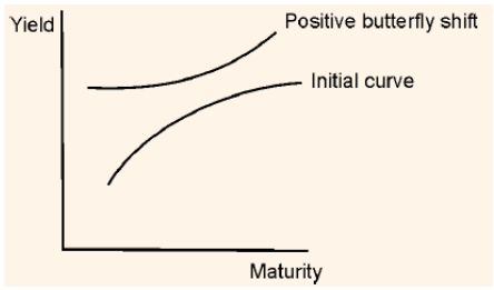 Yield Curvature Positive Butterfly