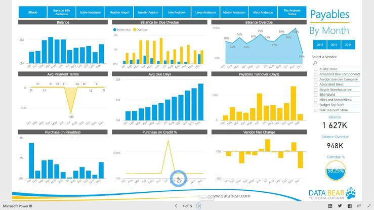 Image result for power bi accounting dashboard""